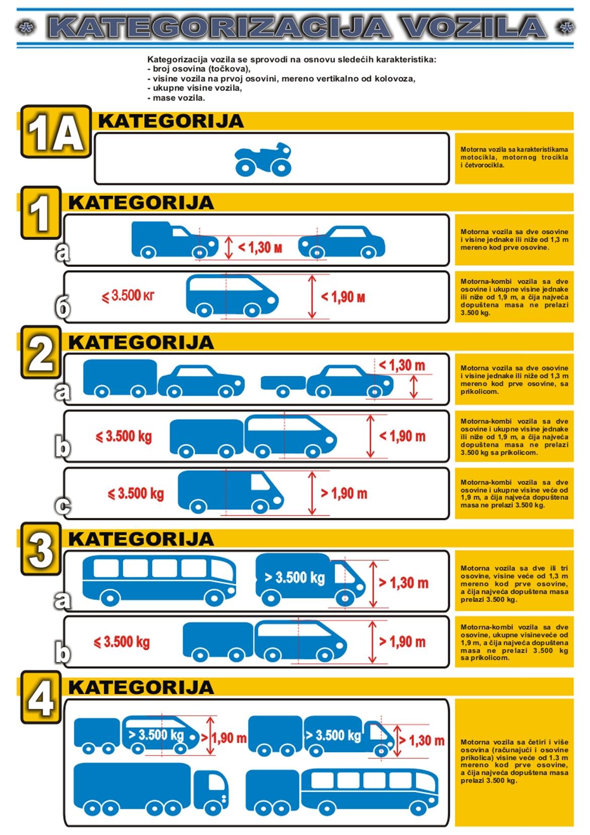 Kategorizacija vozila